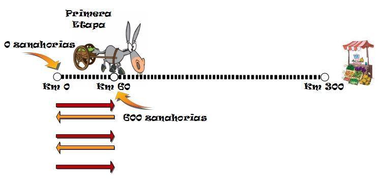 burroyzanahorias11
