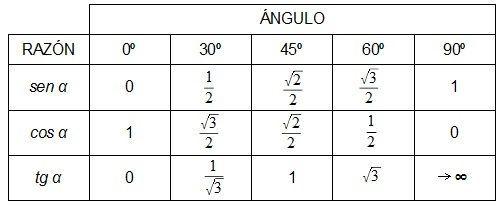 Razones ángulos notables