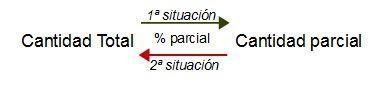 porcentajes 05