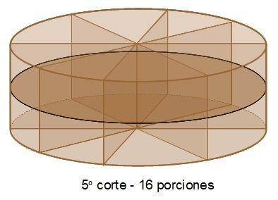 La solución del problema del bizcocho – MatematicasCercanas