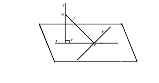 Cum aplicam Teorema celor trei perpendiculare