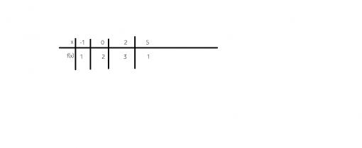 cum reprezentam functiile printr-un tabel