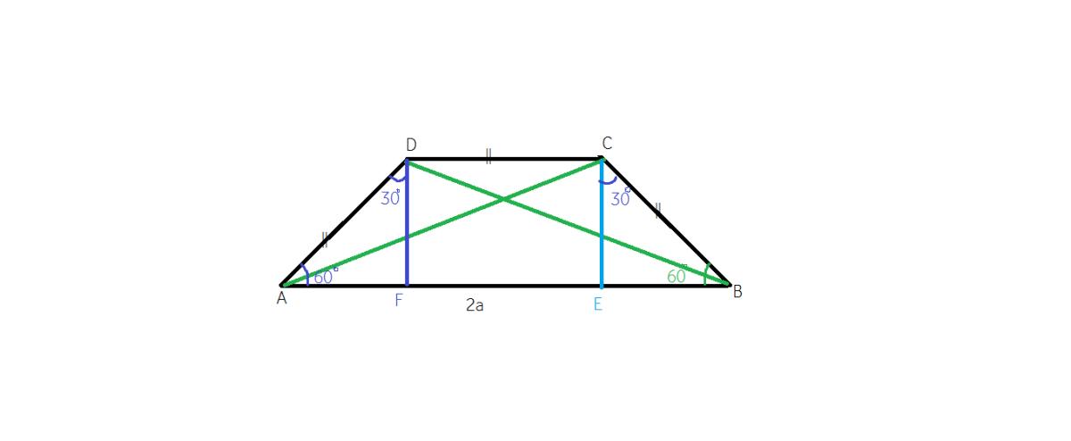 Cum aflam perimetrul unui trapez