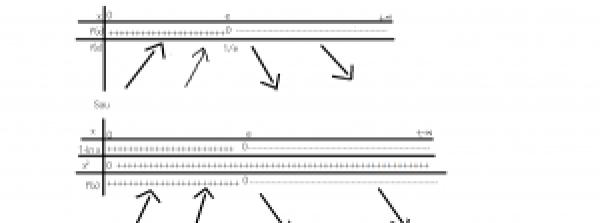 cum studiem monotonia unei functii