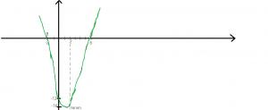 cum trasam graficul functiei de gradul al doilea