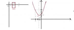 ecuatia de gradul al doilea