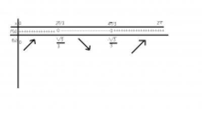 monotonia functiilor trigonometrice