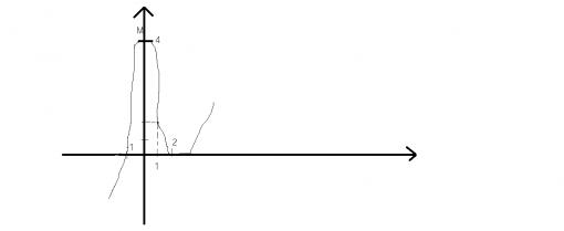 graficul unei functii