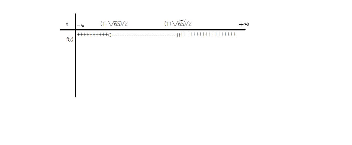 care sunt conditiile pentru rezolvarea ecuatiilor logaritmice