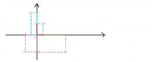 reprezentarea punctelor in sistemul de axe ortogonale