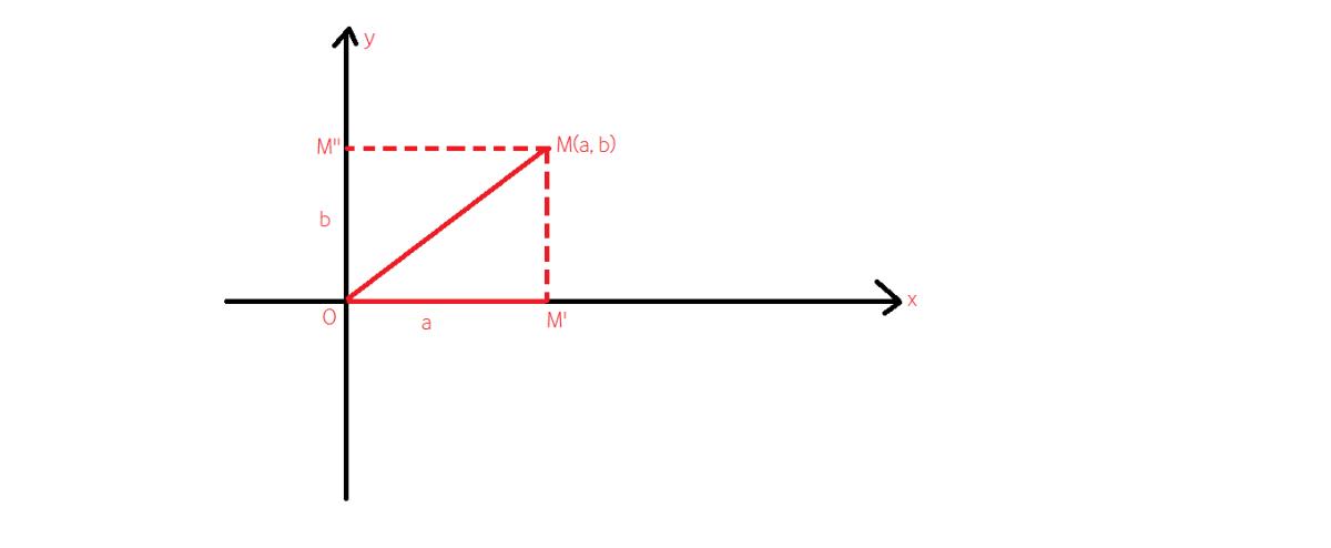 cum reprezentam geometric numerele complexe