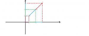 cum aflam simetricul unui punct fata de un punct