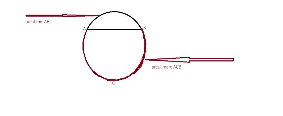cum arata un arc de cerc