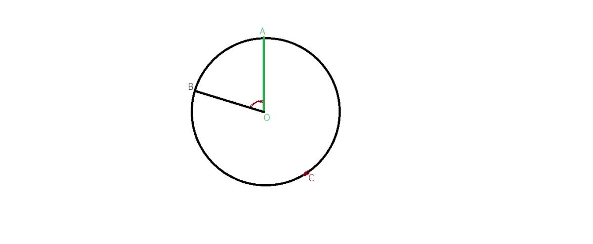 unghiul la centru
