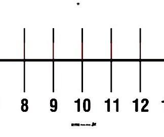 Axa numerelor de la 0 la +20