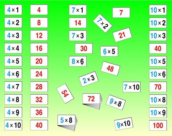 Invatam tabla inmultirii 4