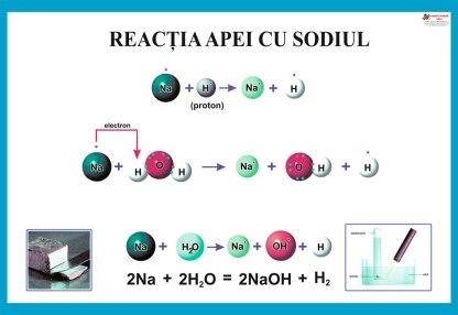 Reactia apei cu sodiul