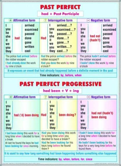 Past Perfect - Perfect Continuous / Nouns - Plural