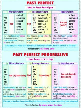Past Perfect - Perfect Continuous / Nouns - Plural