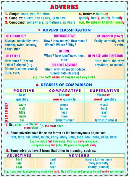 Adverbs/Modal verbs 3