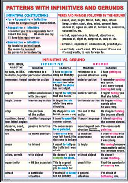 Sequence of tenses/ Patterns with infinitives and gerunds 4