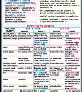 Sequence of tenses/ Patterns with infinitives and gerunds 5
