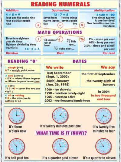 Reading numerals/Rules of reading of vowels
