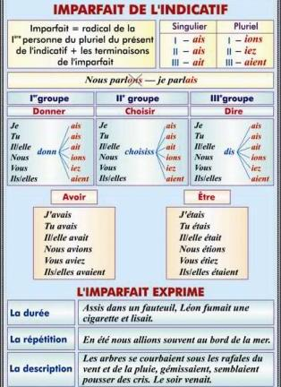 Imparfait de l'indicatif. Formation. Emploi/Futur simple. Formation reguliere. Formation irreguliere