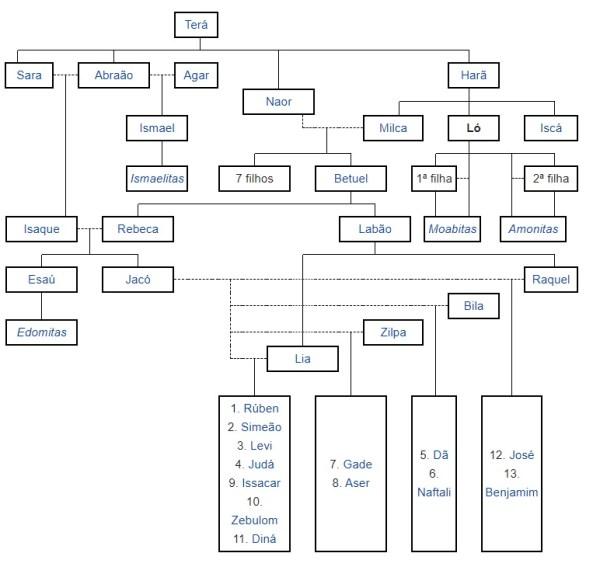 genealogia de ló