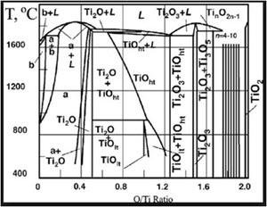 Reactive DepositionEnabling Enhanced Thin Film Performance