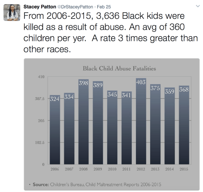 Graph showing black child abuse fatalities from 2006 to 2015