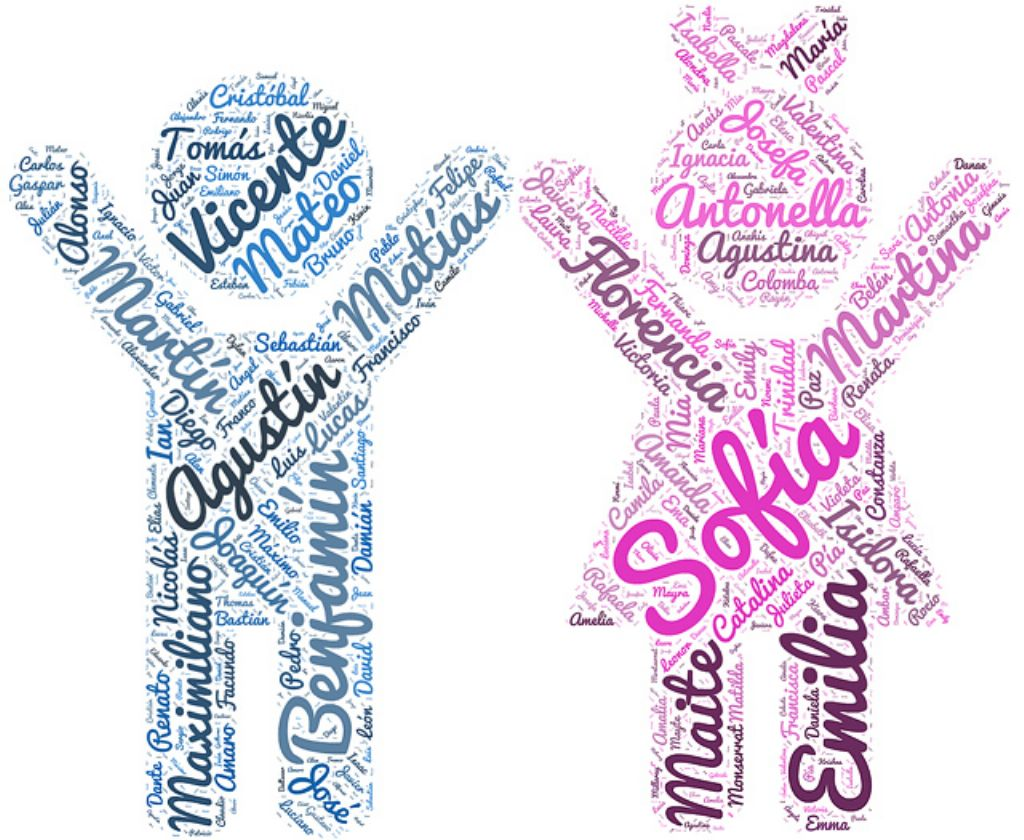 Los Mejores Nombres Bilingues De Bebes Espanol Ingles Y