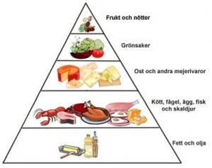 lchf-pyramid