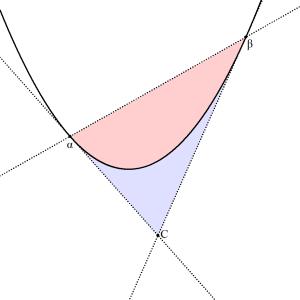 2次関数1/6公式