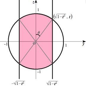 x=tで切断