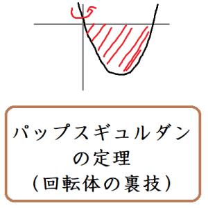パップスギュルダンの定理(回転体の裏技)
