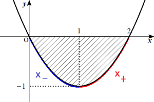 x+-の定義
