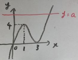 y=f(x)のグラフ1