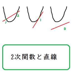 2次関数と直線