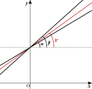 tanの加法定理で求める
