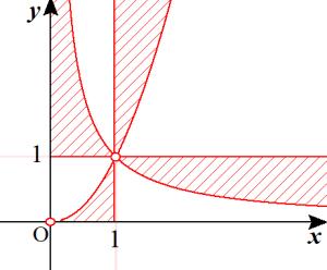 対数の領域の答え