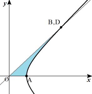 双曲線関数の参考図