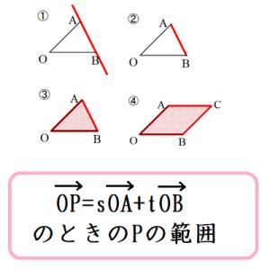 OP=sOA+tOBのときのPの範囲