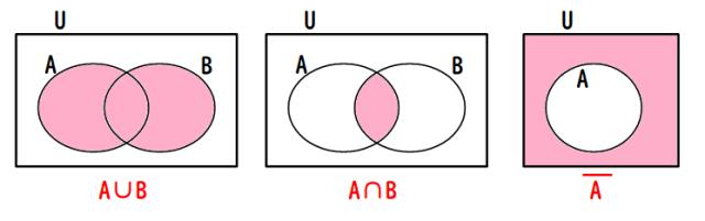 A∪Bなどのベン図