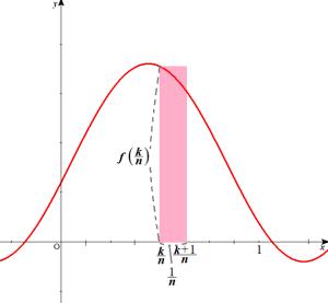 区分求積法の図