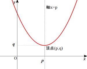 放物線の説明