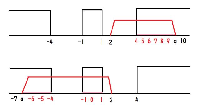 2次不等式の範囲