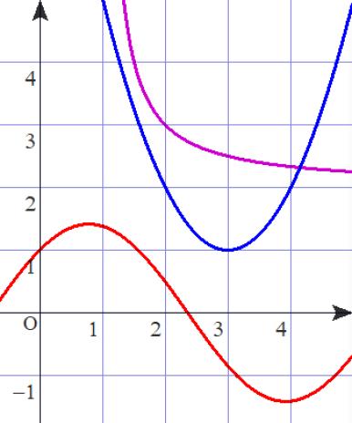 09 20200726関数グラフ