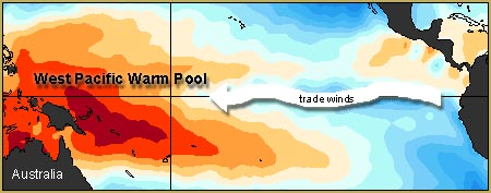 Strong trade winds cause the warm surface waters of the equatorial Pacific to pile up against Asia