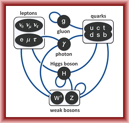 Can We Understand the Standard Model Using Octonions?